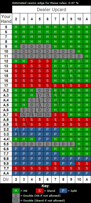 Video Blackjack Strategy Chart