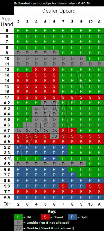 Bonus Blackjack Strategy Chart