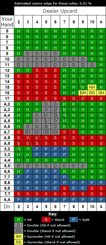 Hi Lo 13 European Blackjack Strategy Chart