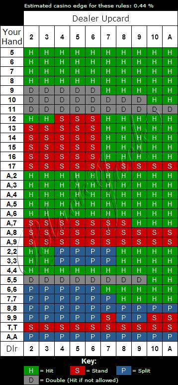 Perfect Pairs European Blackjack Strategy Chart