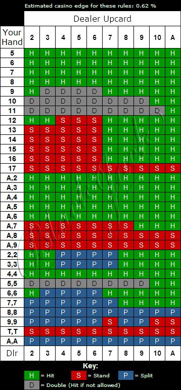 Triple 7s Blackjack Strategy Chart