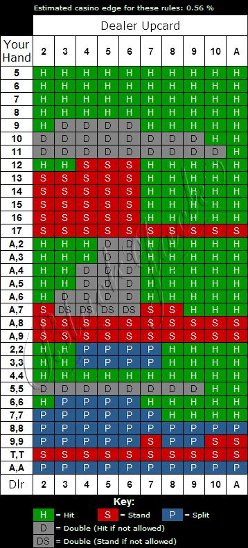 Classic Blackjack Strategy Chart