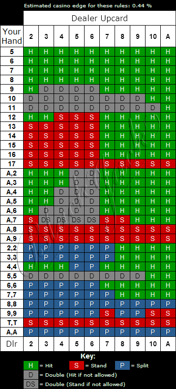 Power Blackjack Strategy Chart